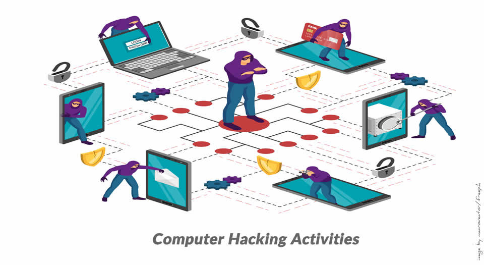 Computer hackers attacking different electronic devices